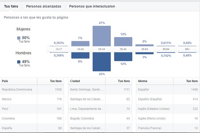 analitica-personas-pagina-facebook-tus-fans