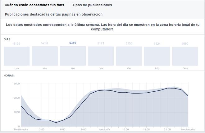 analitica-publicaciones-pagina-facebook-horario-fans