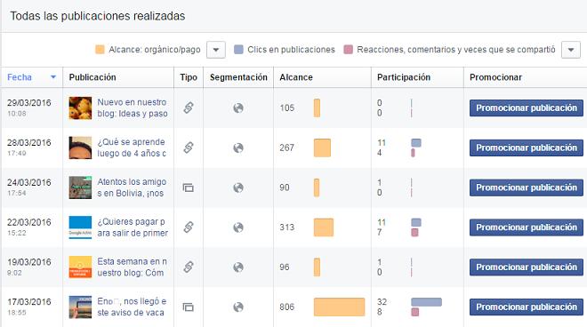 analitica-publicaciones-pagina-facebook-lista-posts