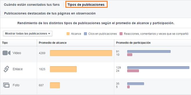 analitica-publicaciones-pagina-facebook-por-tipo
