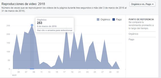 analitica-videos-pagina-facebook-reproducciones-totales