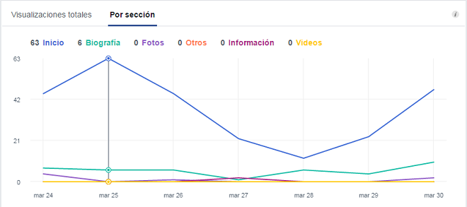 analiticas-visitas-pagina-facebook-por-seccion