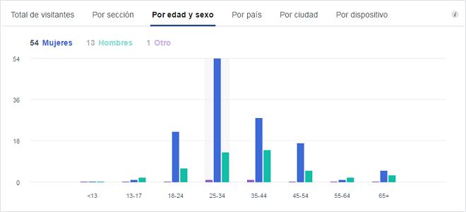 analiticas-visitas-pagina-facebook-total-visitantes-detalle-edad-sexo