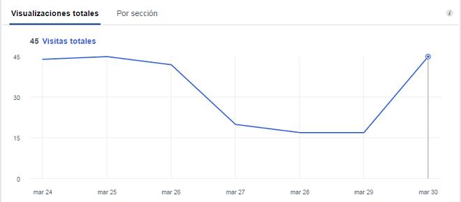 analiticas-visitas-pagina-facebook-visualizaciones-totales