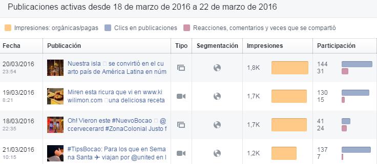 cruce-publicaciones-interacciones-facebook-alcance