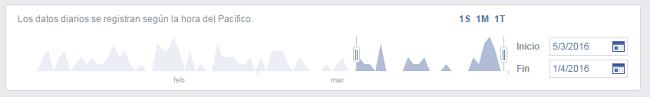 definir-rango-tiempo-estadisticas-analitica-facebook
