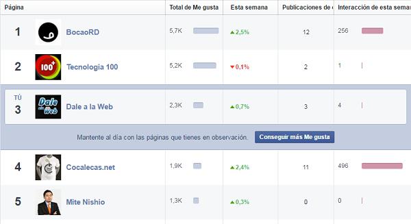 estadisticas-paginas-observacion-facebook