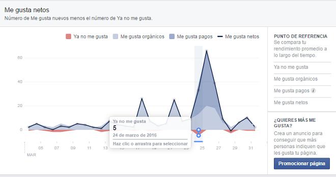 me-gustafans-netos-facebook-pagina-analitica