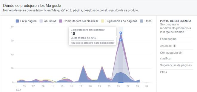 origen-me-gusta-facebook-pagina-fans