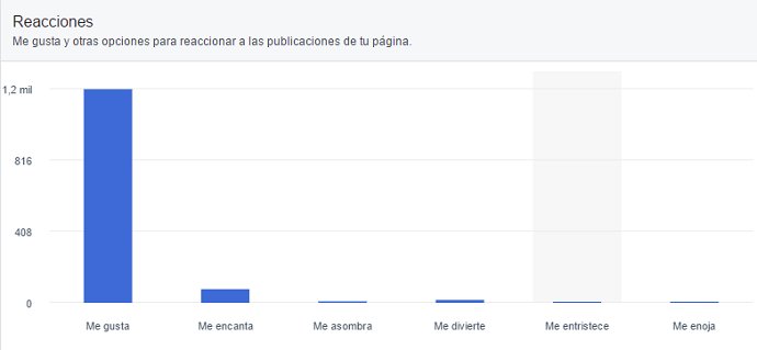 panel-estadisticas-analiticas-facebook-reacciones