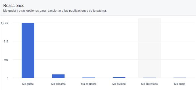 panel-estadisticas-analiticas-facebook-reacciones