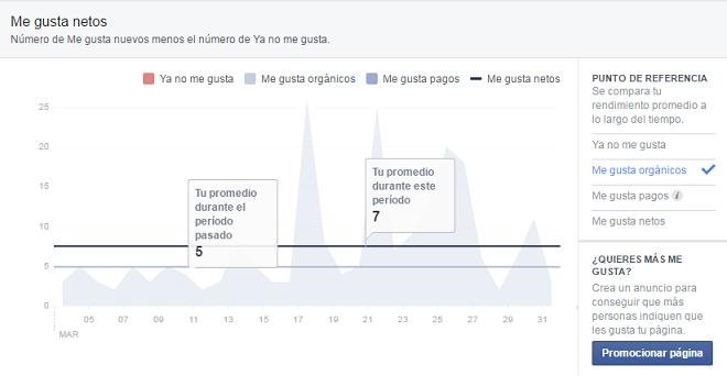 promedio-indicadores-graficos-paginas-fans-facebook