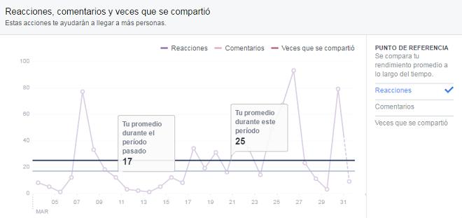 promedio-reacciones-interacciones-pagina-facebook-analiticas