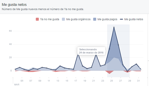 sombrear-data-analitica-gratis-facebook