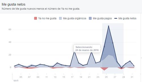 sombrear-data-analitica-gratis-facebook