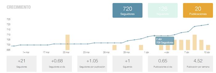 analitica-crecimiento-seguidores-instagram-gratis-metricool-07