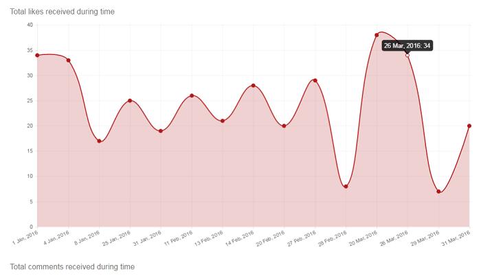 evolucion-analitica-likes-instagram-stats-herramienta-gratis-04