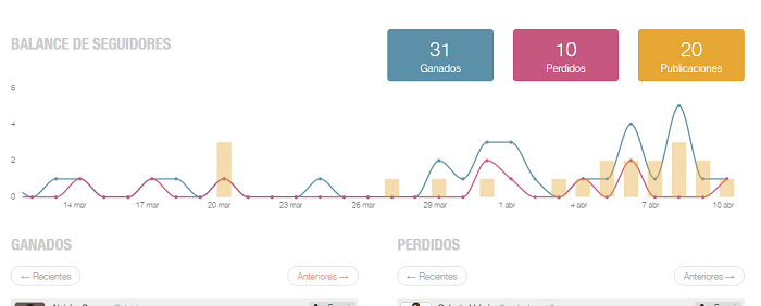 evolucion-seguidores-unfollows-analitica-instagram-metricool-10
