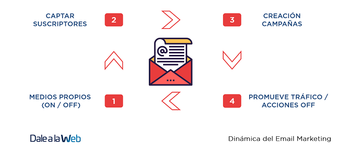 dinamica-email-marketing