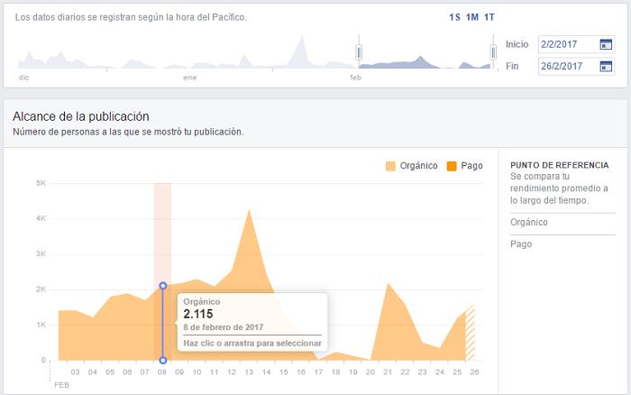 Alcance-Por-Dia-Paginas-Facebook-Ejemplo-1