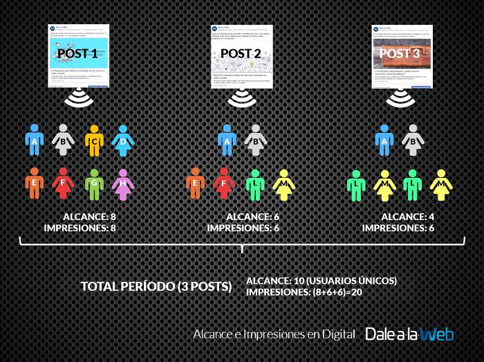 Diferencia-Alcance-Impresiones-Facebook-Instagram-PB-