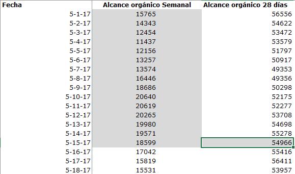 Ejemplo-Analiticas-Estadisticas-Facebook-Excel-Extrapolacion-02