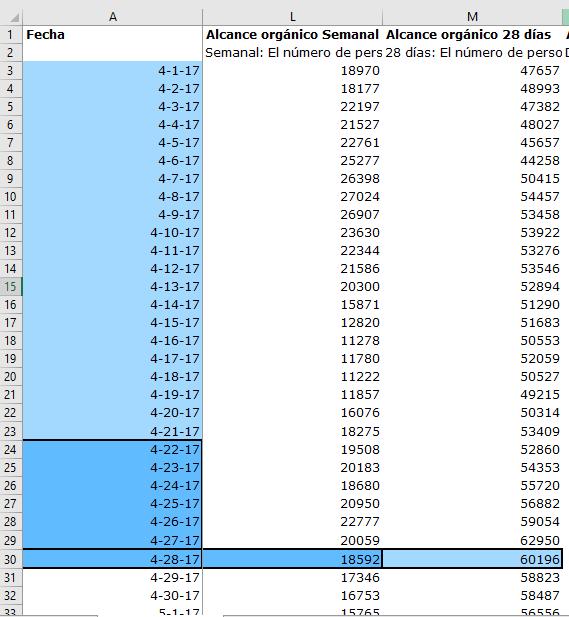 Ejemplo-Columna-Alcance-7-28-Dias-Excel-Facebook-1B