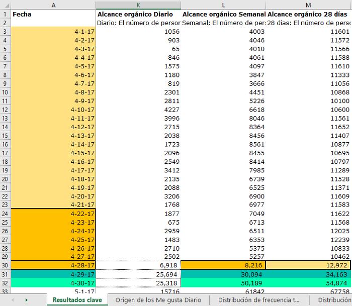 Ejemplo-Columna-Alcance-7-28-Dias-Excel-Facebook-3