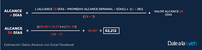 Estimacion-Datos-Calculo-Alcance-Excel-Facebook-03