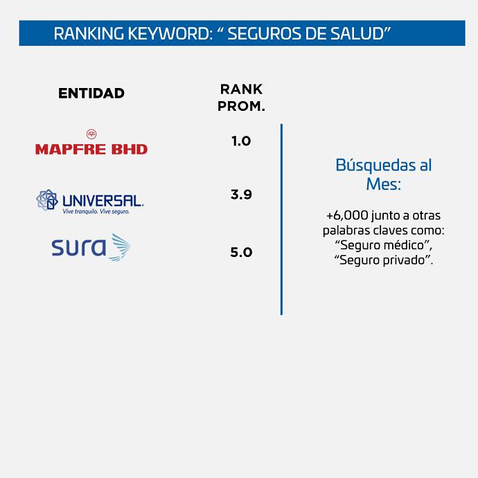 Ranking-SEO-Seguros-Republica-Dominicana-seguro-de-salud
