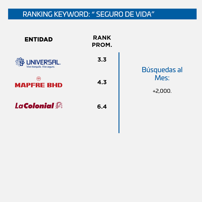 Ranking-SEO-Seguros-Republica-Dominicana-seguro-de-vida
