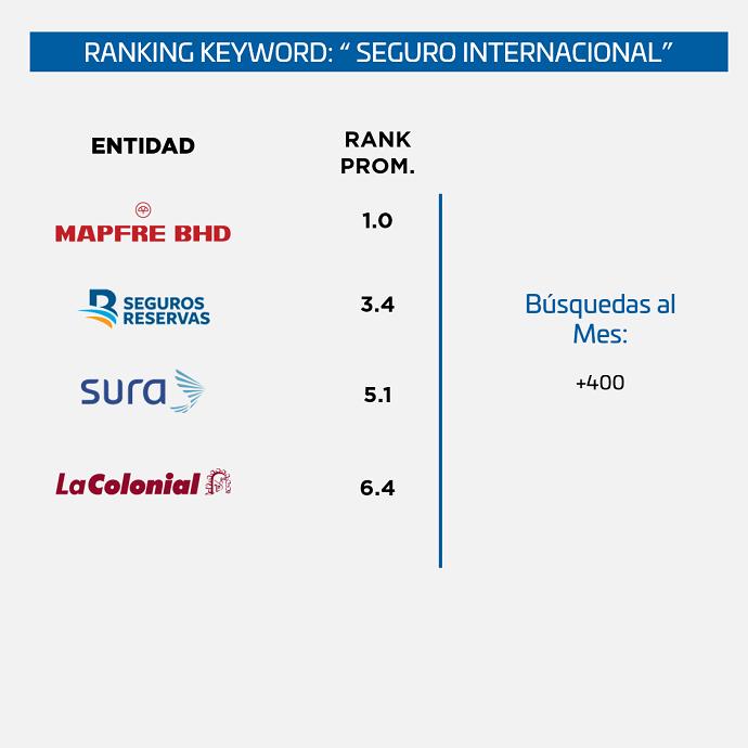 Ranking-SEO-Seguros-Republica-Dominicana-seguro-internacional