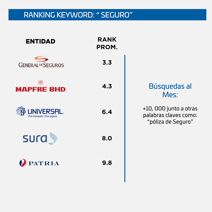Ranking-SEO-Seguros-Republica-Dominicana-seguro