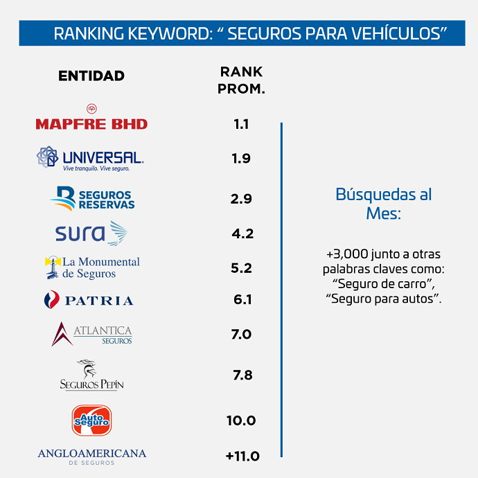 Ranking-SEO-Seguros-Republica-Dominicana-seguros-de-vehiculos