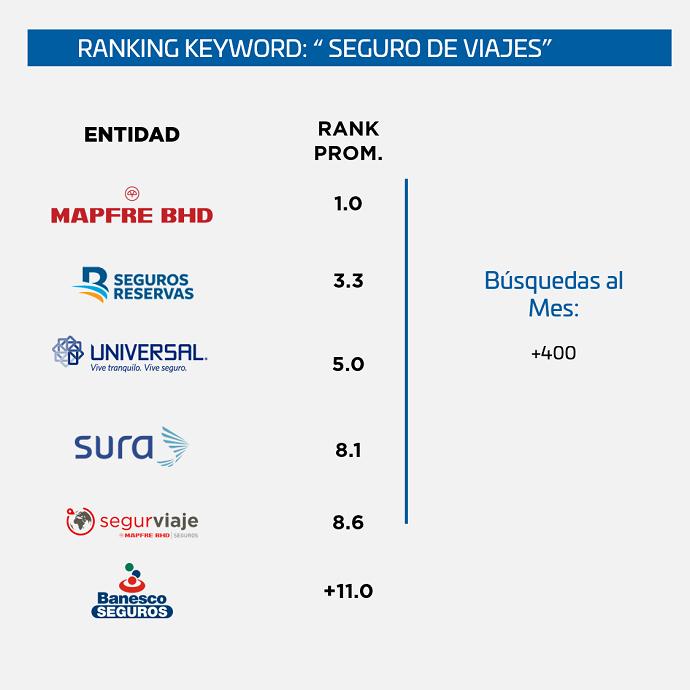 Ranking-SEO-Seguros-Republica-Dominicana-seguros-de-viajes