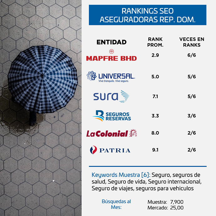 Ranking-SEO-Seguros-Republica-Dominicana